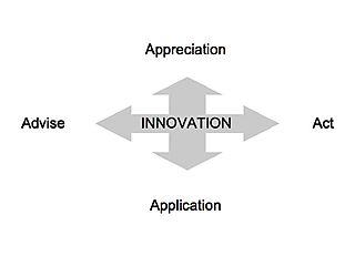 Innovation_axis